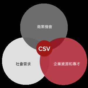 CSV venn diagram TC