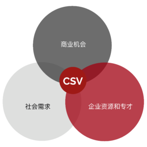 CSV venn diagram SC